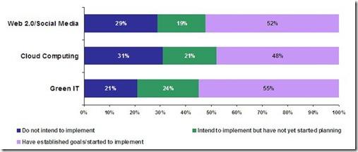 IBM_Midmarket_Trend_Study